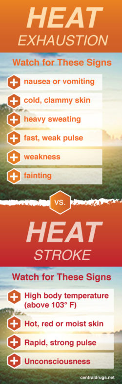 Safety Tips for Working in the Heat | Central Rexall Drugs